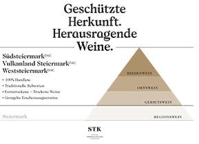 Abschied, Neubeginn und Premiere in der südlichen Steiermark